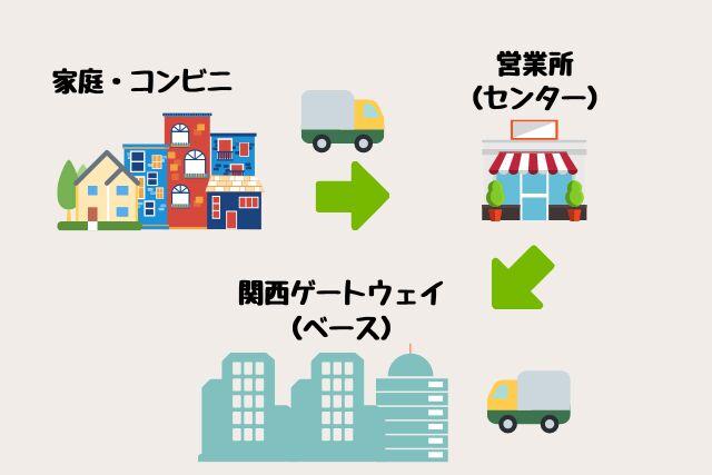 関西ゲートウェイでは各営業所で集めた荷物をさらに集めた大規模なターミナルとなっている